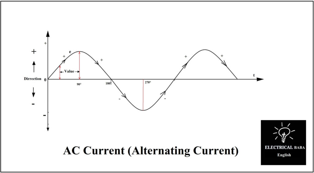 Definition Of AC Current (Alternating Current)
