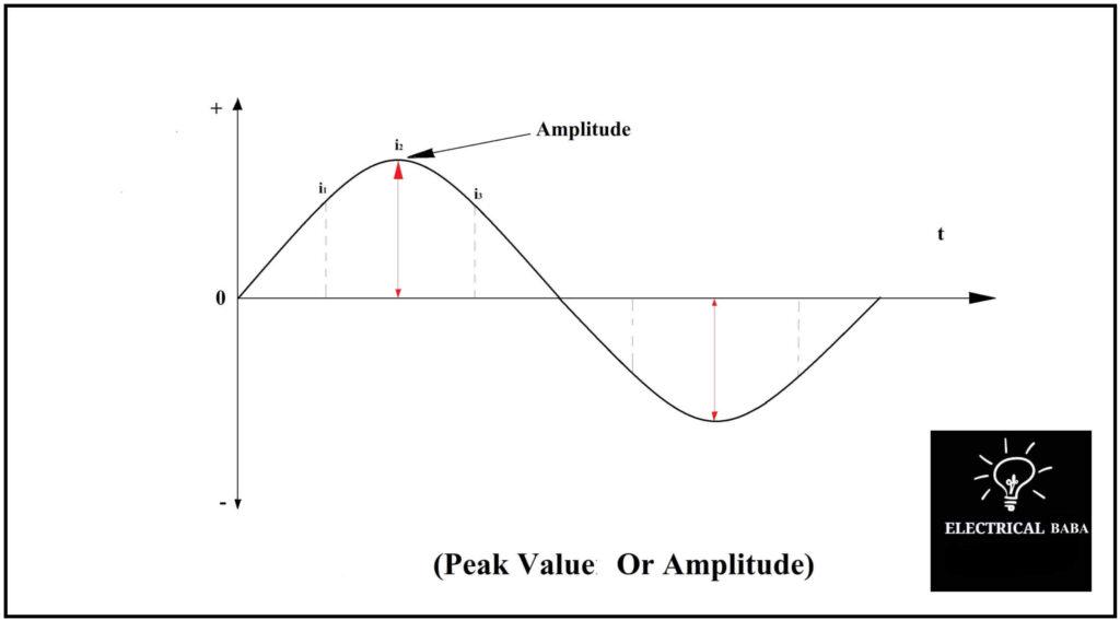 Peak Valuer Or Amplitude