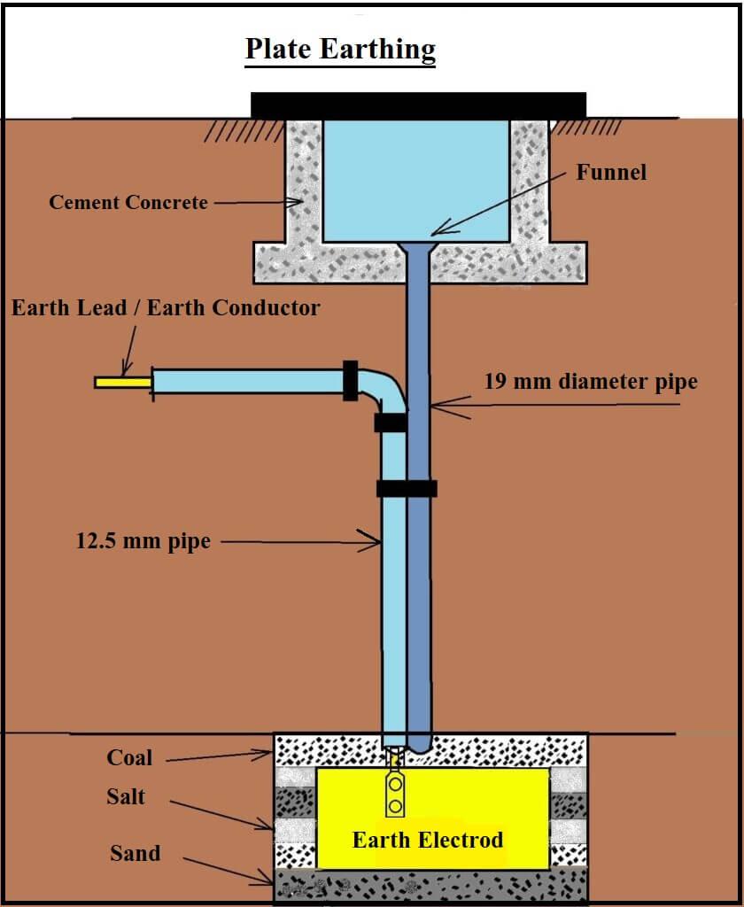 Plate Earthling