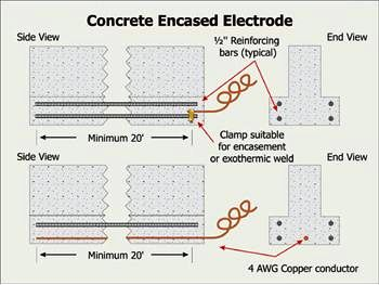 structure of the earth diagram loncin quad bike wiring concrete encased electrodes (euffer) | code corner