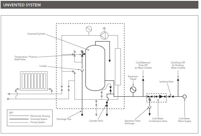 Heatrae Sadia Electromax Electric Combi Boilers