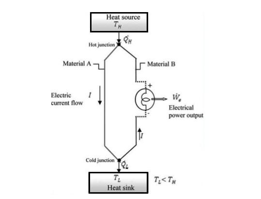 Block Diagram Of Thermoelectric Generator Manual Guide