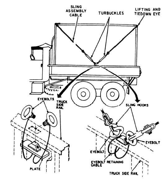 Figure 3-2. Securing Shelter on Truck