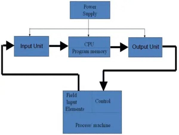 Basic blocks of PLC system