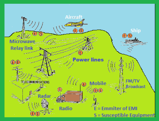 Various EMI sources in Day to day life