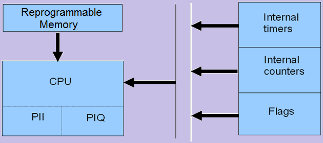 Input of Process control phase two
