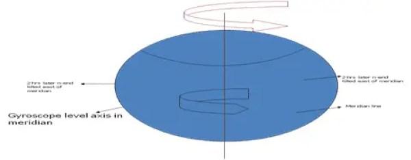 Path traced by gyroscope 1