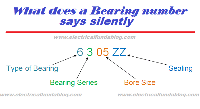 Bearing Number Nomenclature