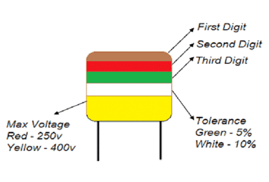 An Example to Understand How to Read Capacitor Color Markings