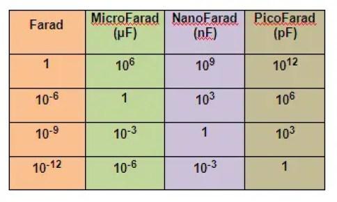 Conversion Chart of Farad
