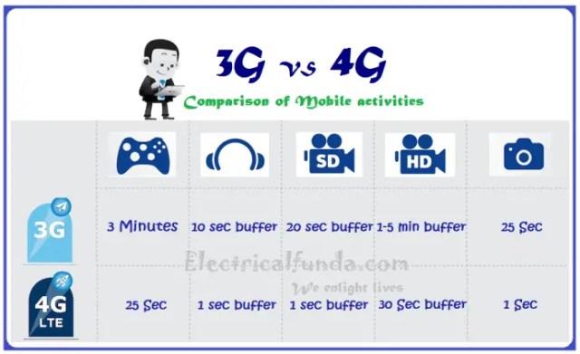 3G Vs 4G - comparison of mobile activites