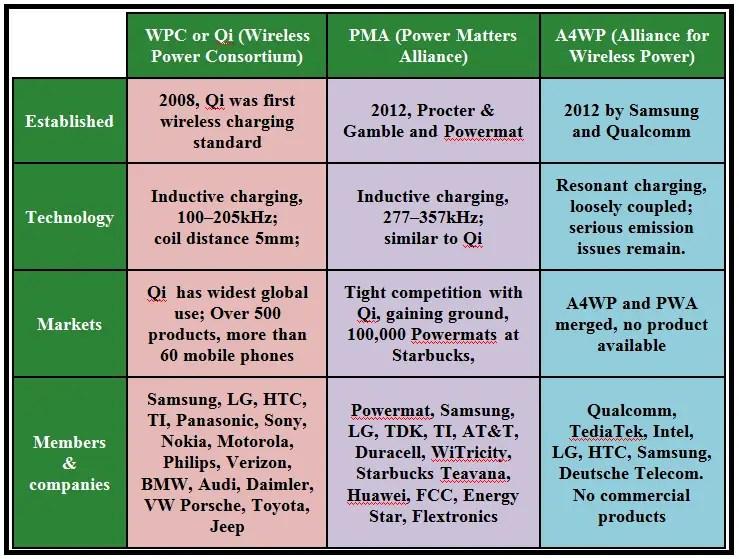 Wireless Charging History