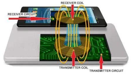 wireless charging 2
