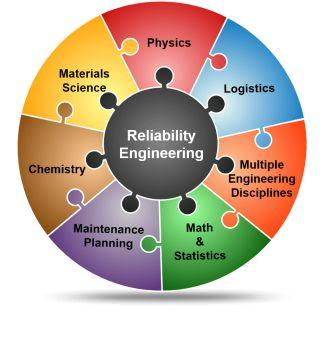 Reliability engineering studies