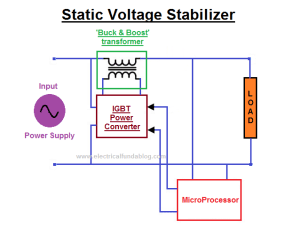 What is Voltage Stabilizer  Why we need it, How it works
