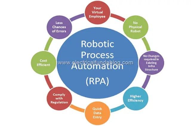 3 Advantages of Robotic Process Automation (RPA)