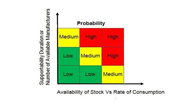 6 Probability Matrix