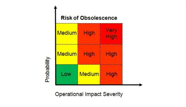 7 Obsolescence Risk Matrix