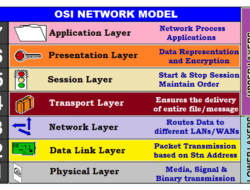OSI Model – Characteristics of Seven Layers, Why to Use & Limitations