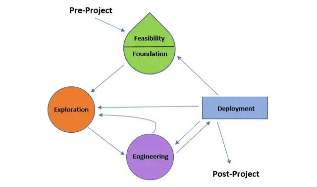Agile Development Model – DSDM