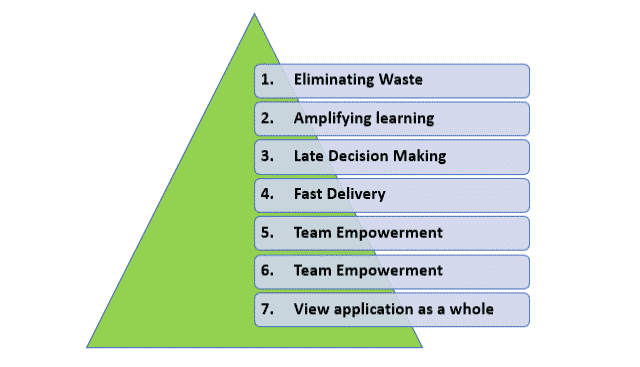 Agile Development Model – Lean Principles