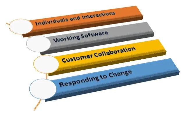 Agile Model Core Values