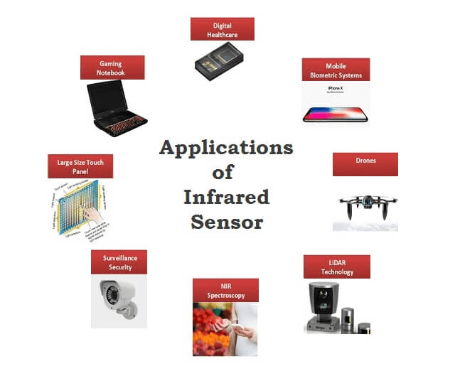 Applications of Infrared Sensor