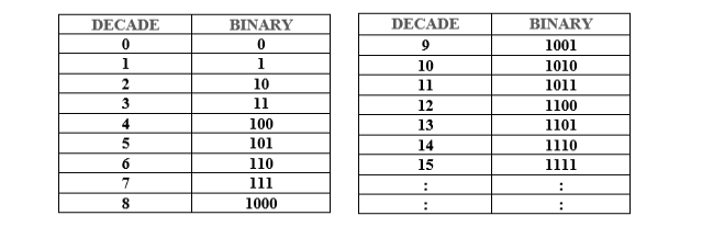 Binary Number Conversion 2