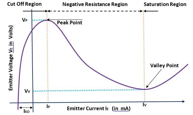 Characteristics Curve of Unijunction Transistor (UJT)