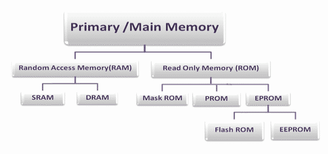 Classification of Primary Memory