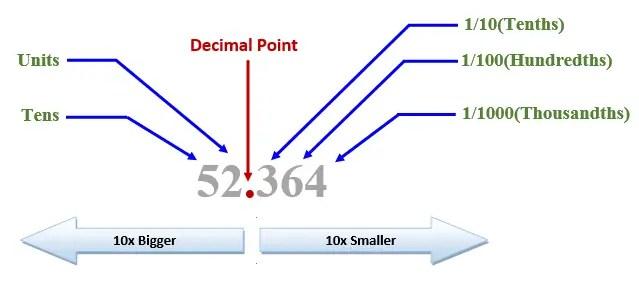 Decimal Number System Conversion 2