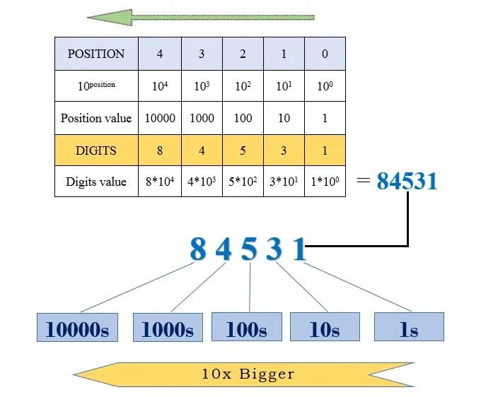 Decimal Number System Conversion