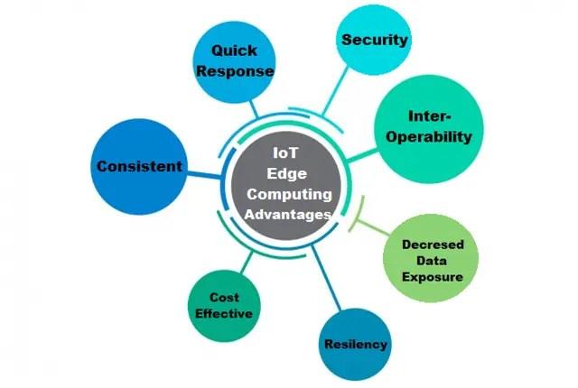 IoT Edge Computing advantages