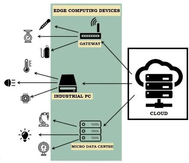 IoT Edge Computing at a Glance