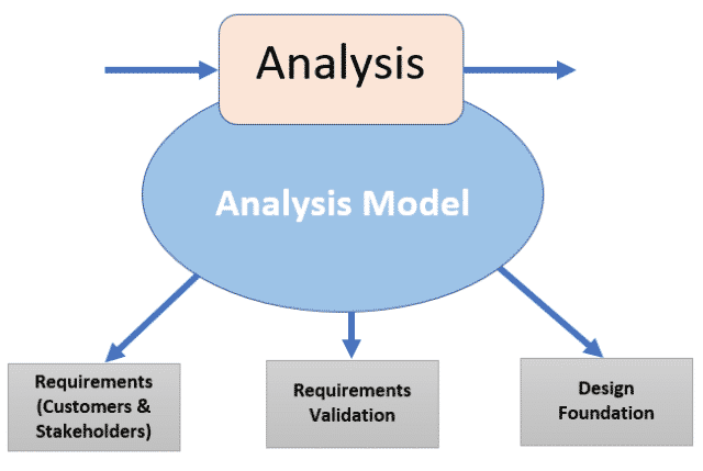 Software Development Life Cycle (SDLC) Requirement Analysis Phase