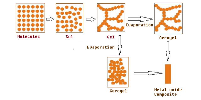 Sol Gel Process