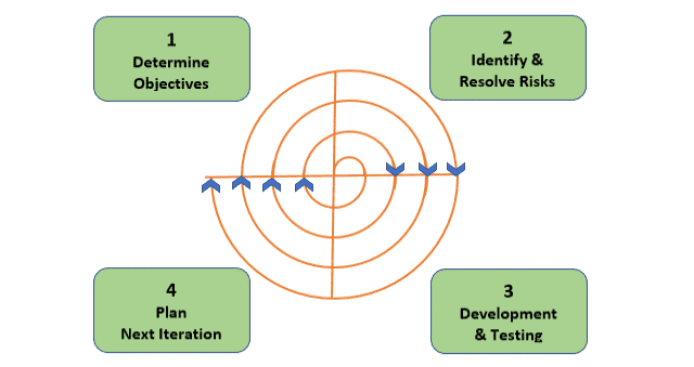 Spiral Software Development Model