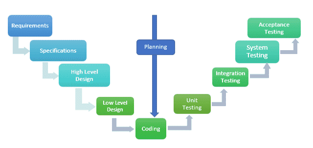'V' Software Development Model