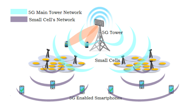 Working of 5G Cellular Network Technology Architecture