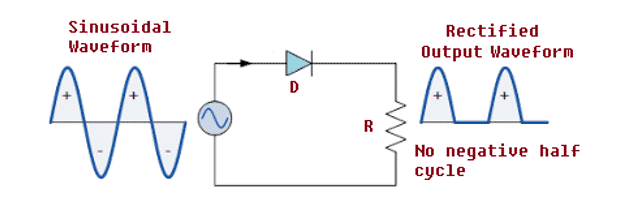 Diode Rectifier Circuit