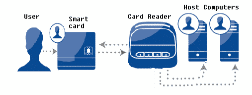 How Smart Card Works