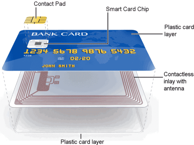 Physical Components of a Contact less Smart Card