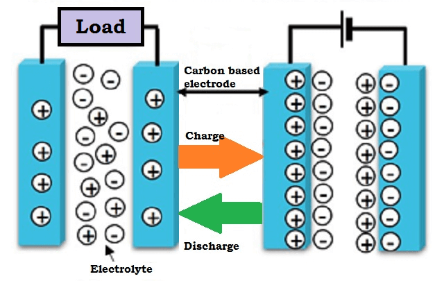 Working of a Supercapacitor (Ultracapacitor)