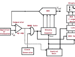 What is Digital Voltmeter – How it Works, Types, Applications, Advantages