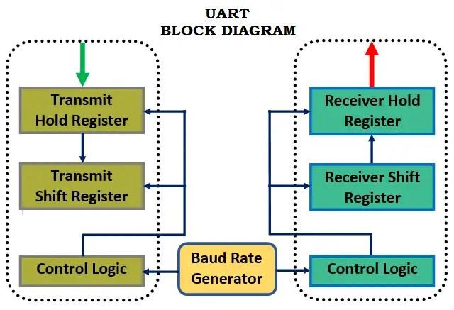 Block Diagram of UART
