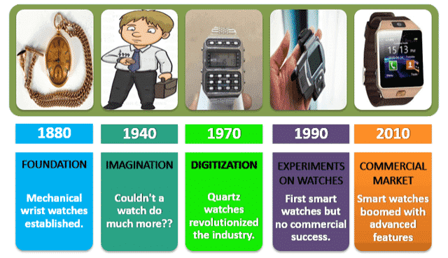 Hierarchy of Advancements in Watches