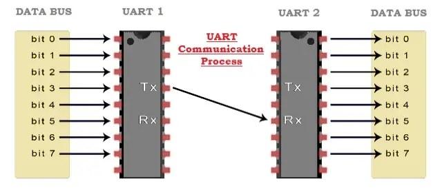 UART Communication Process