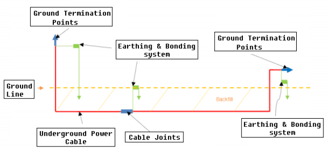 Underground Cabling System