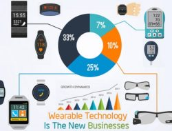 Wearable Computing Devices – Technology Features, Working and Evolution History