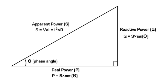 power triangle (1)